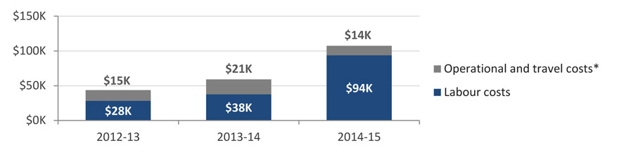 Figure 2: NRC annual costs for administering IA. Long description follows.