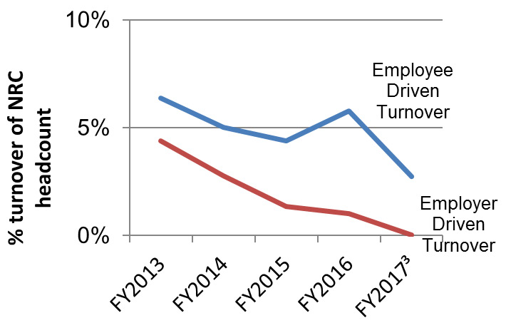 Employer / Employee driven turnover by fiscal year (%). Long description follows.