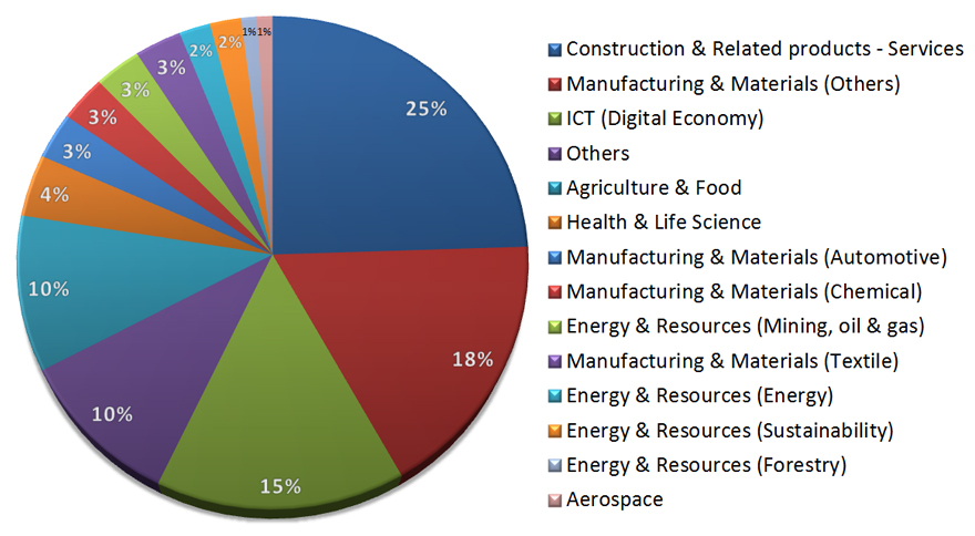 Figure 4.1: Percentage of Funded Firms by Industry