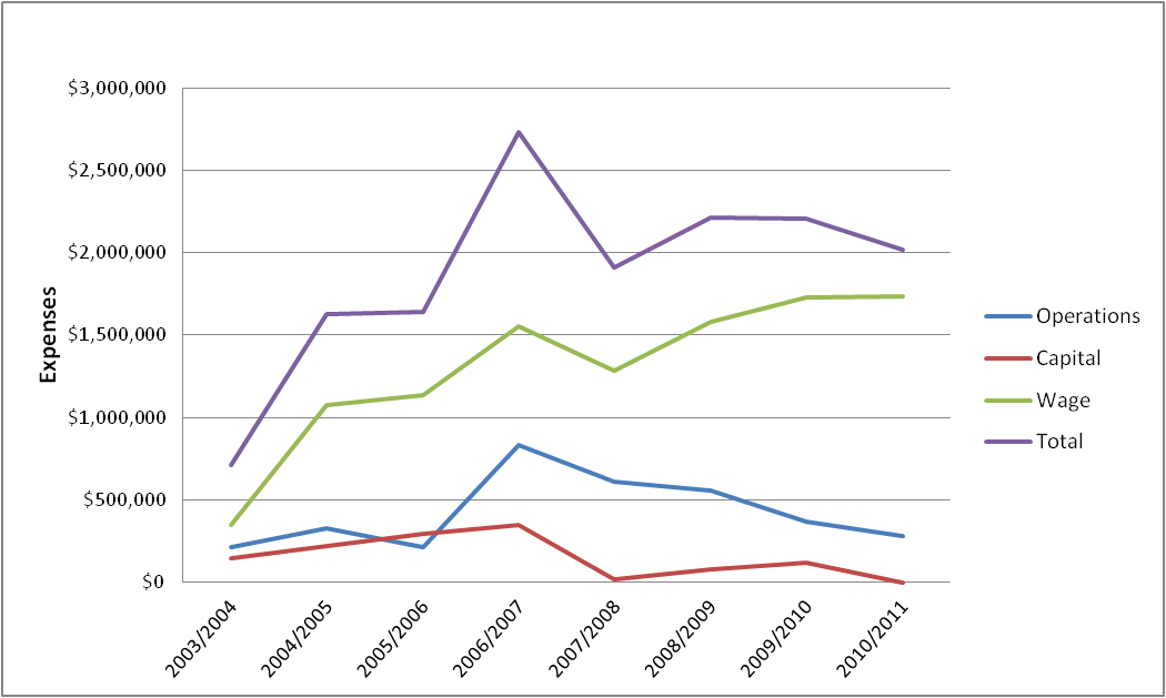 ILT Group Expenses from 2003-04 to 2010-11
