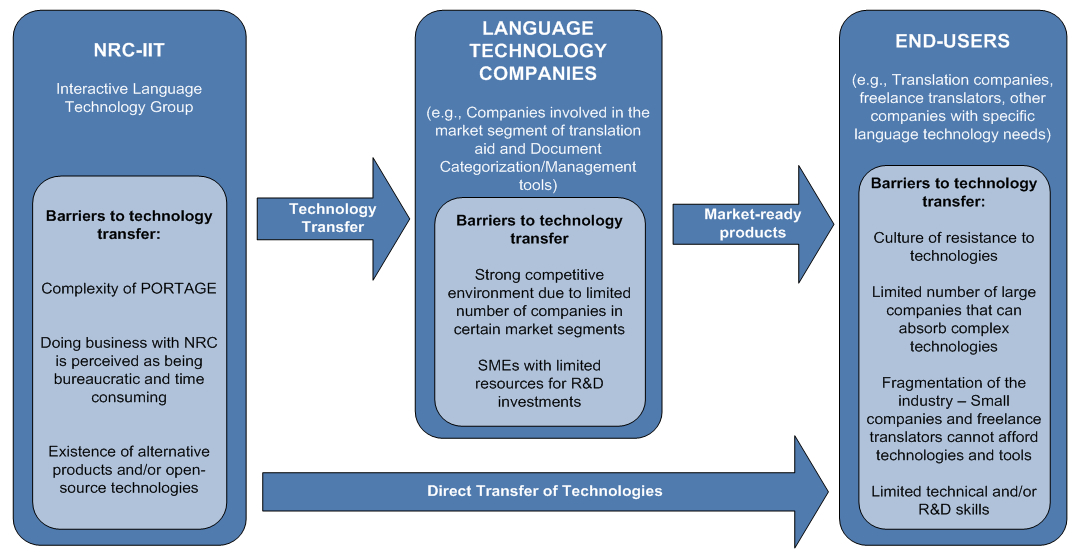 Summary of key barriers to technology transfer