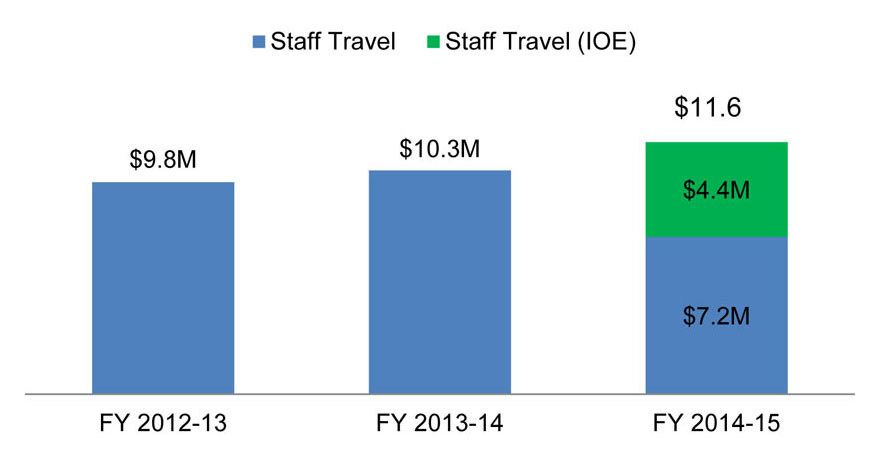 Figure 1: Staff Travel Expenses for the Last Three Fiscal Years