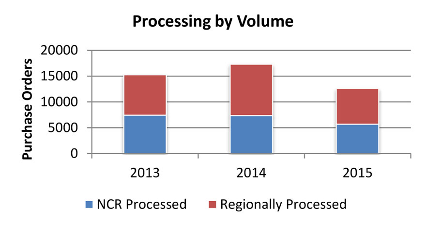 Figure 2: Comparison of purchase order processing by order volume between the National Capital Region (NCR) and NRC regional offices