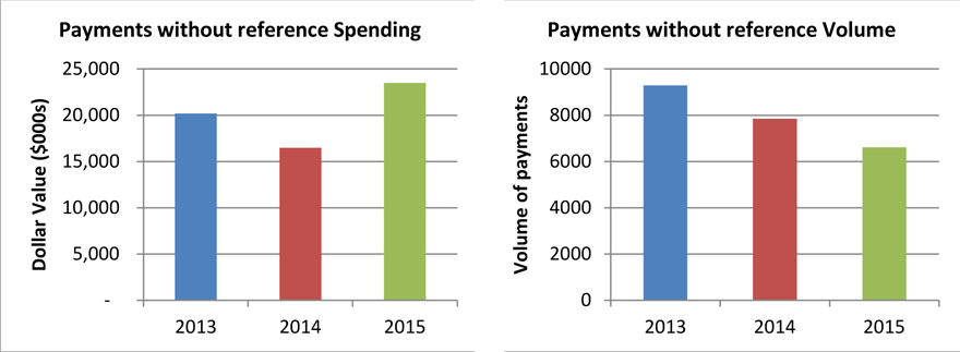 Figure 3: Payments without reference