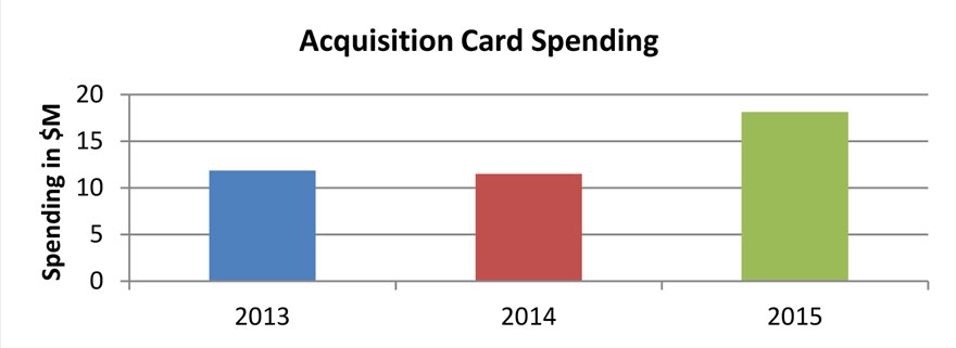 Figure 4: Acquisition Card Usage ($)
