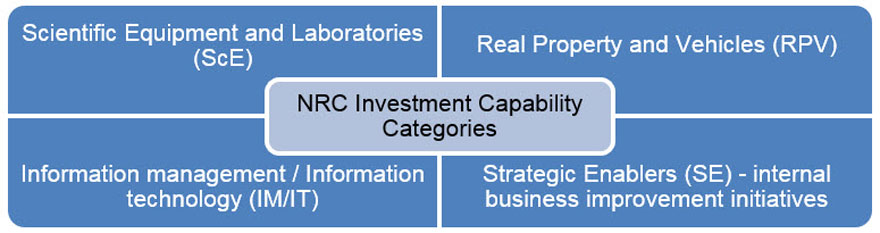 Figure 1: NRC investment capability categories defined. Long description follows.