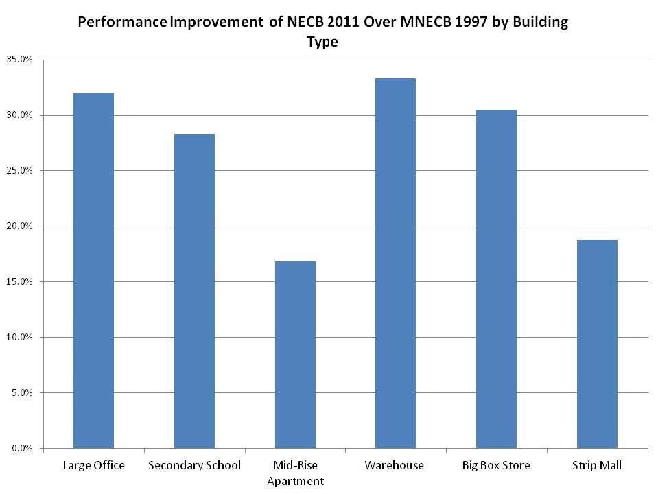 Performance improvement of NECB 2011 over MNECB 1997 by building type