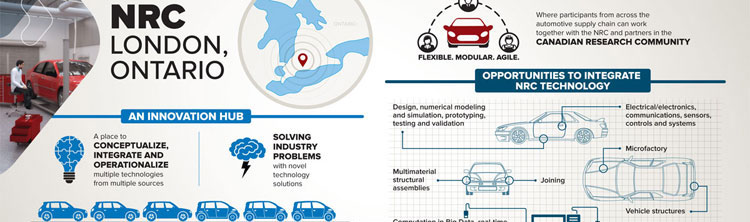 NRC collaborative open space for manufacturing and automotive innovation