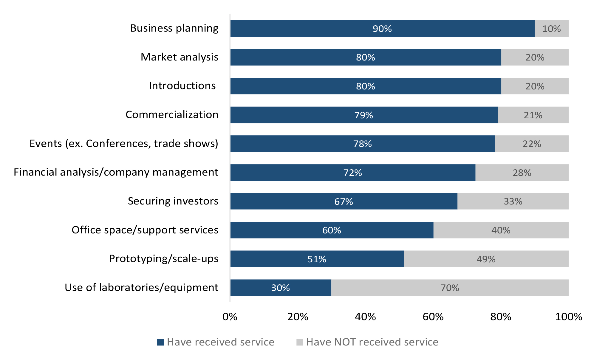 Survey respondents received a wide range of services from CAIP-funded A/Is