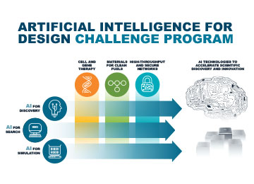 Artificial Intelligence (AI) for Design Challenge program overview image.