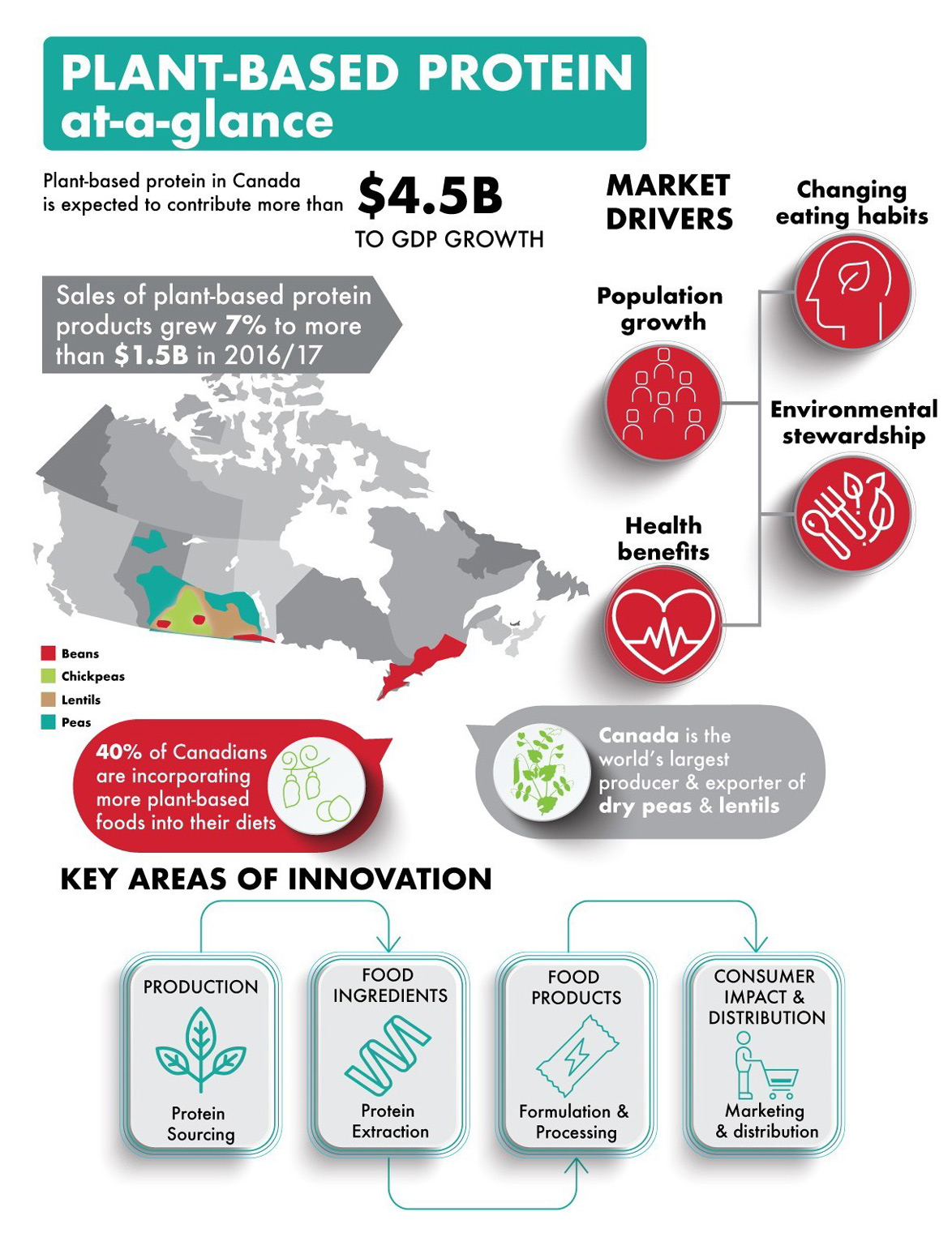 Overview of the plant-based protein market in Canada