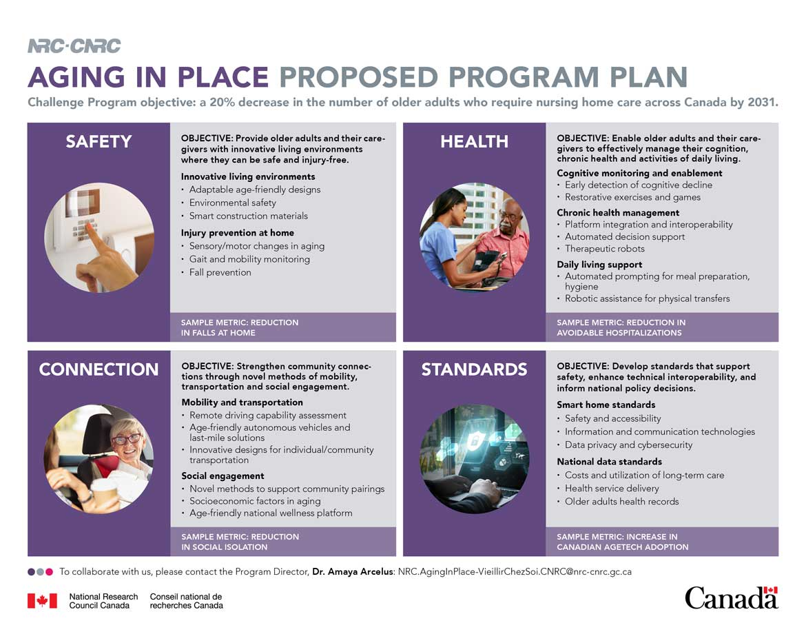 Aging in Place proposed program plan