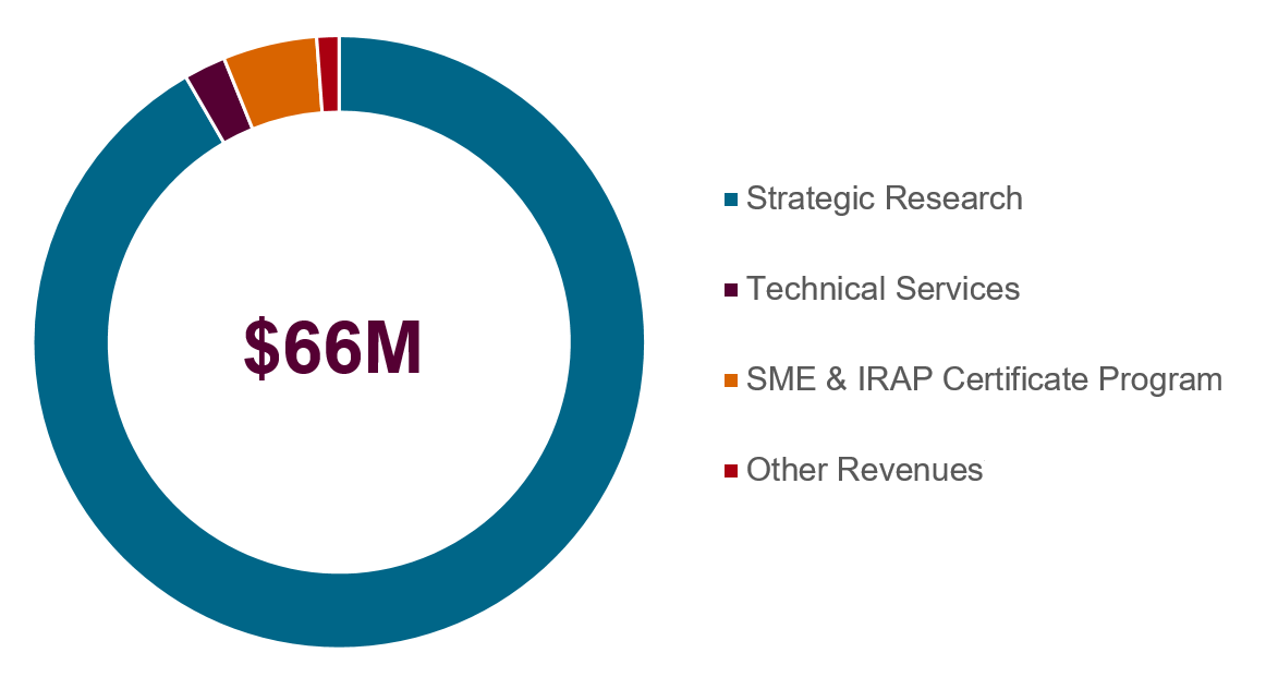 Figure 3: Most revenues were generated from strategic research projects